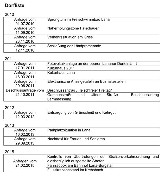 2015-Anfragen-Dorfliste