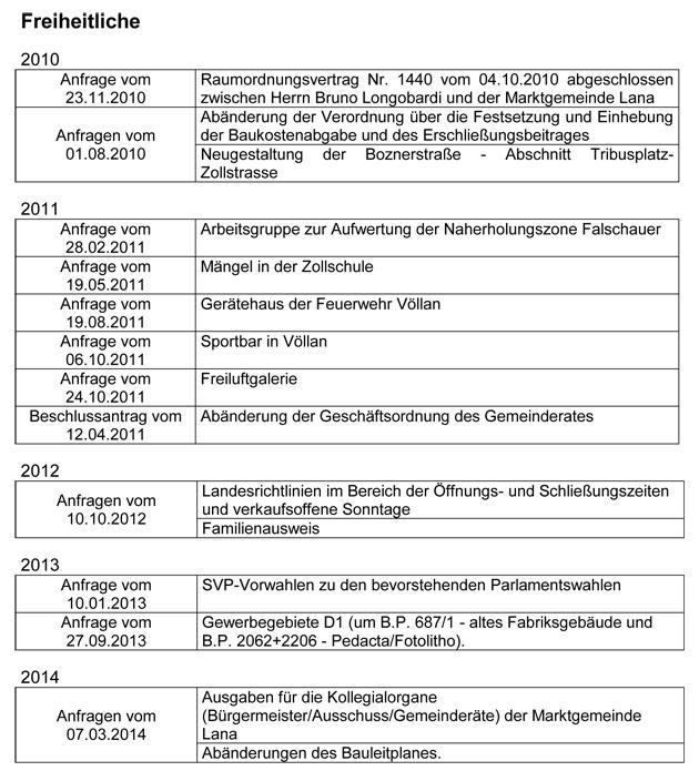 2015-Anfragen-Freiheitliche