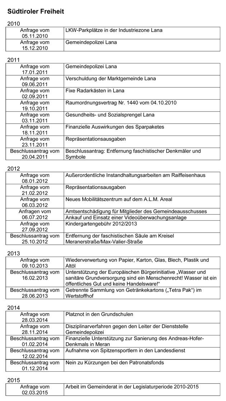 2015-Anfragen-Sud-Tiroler-Freiheit