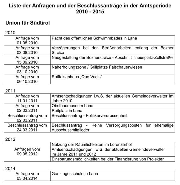 2015-Anfragen-Union