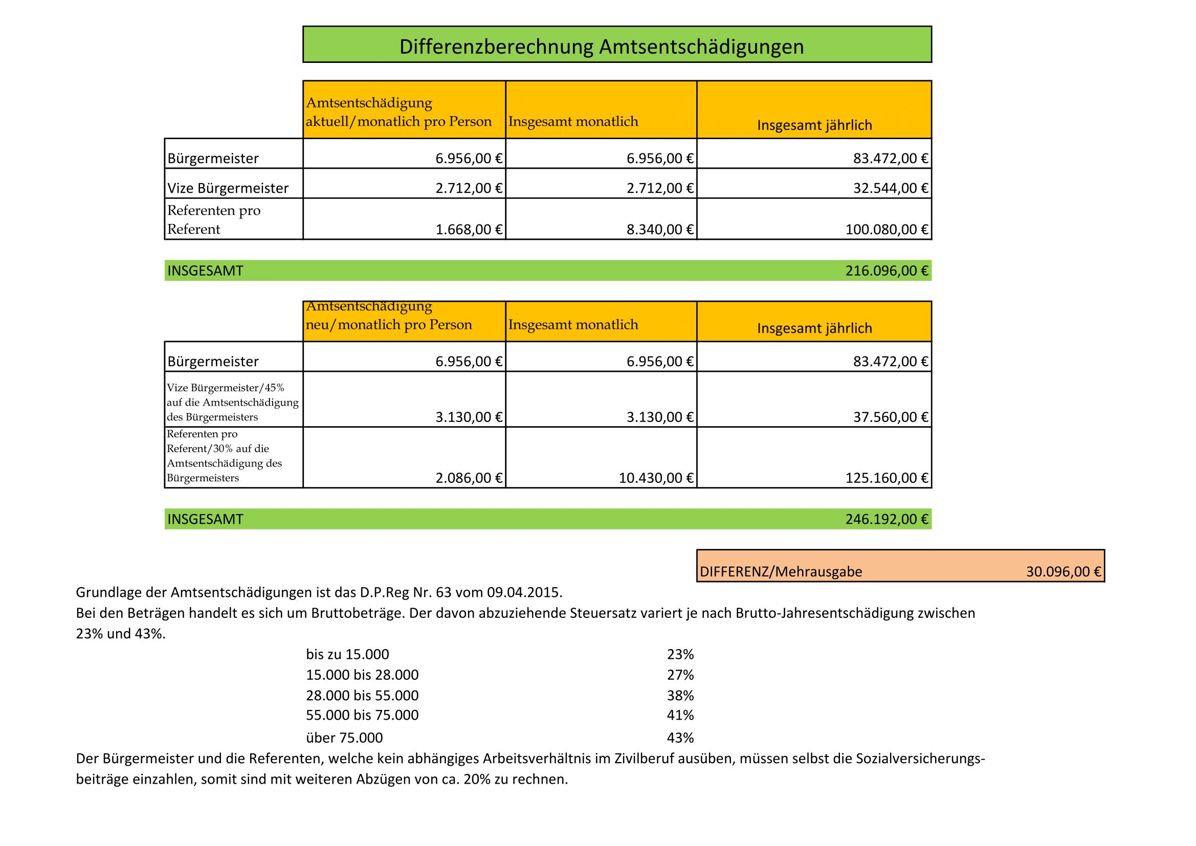 Aufstellung Amtsentschädigungen(E100036617)-1